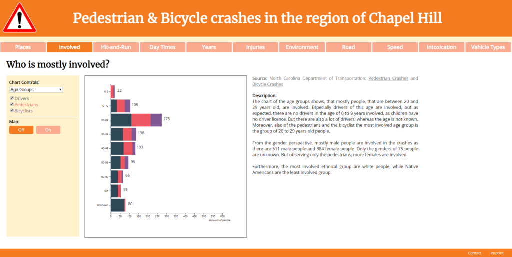 Pedestrian & Bicycle crashes in the region of Chapel Hill: Who is mostly involved?