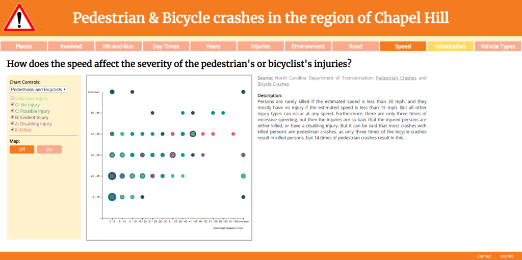 Pedestrian & Bicycle crashes in the region of Chapel Hill: How does the speed affect the severity of the pedestrian's or bicyclist's injuries?